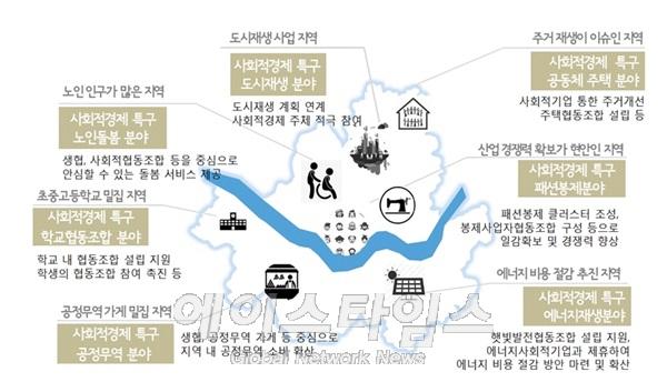 박원순 시장, 성수 사회적경제특구 육성계획 발표