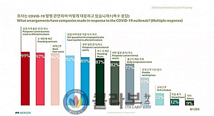 머서코리아, COVID-19 국내 기업 대응 현황 공개